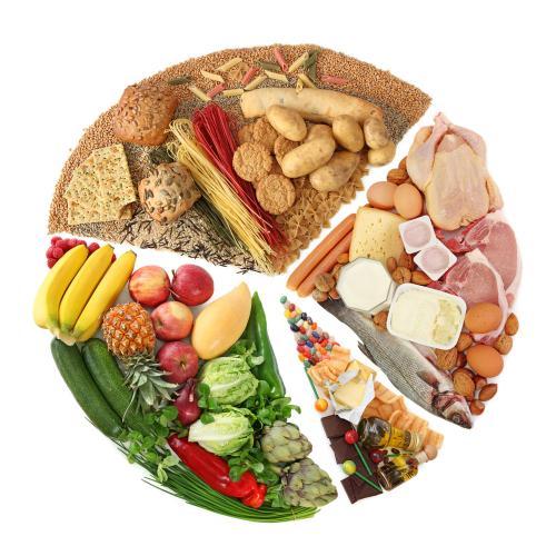 慢性食物過敏原IgG